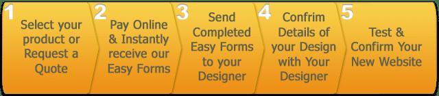 Basic Facebook Web Design Packages Process Steps