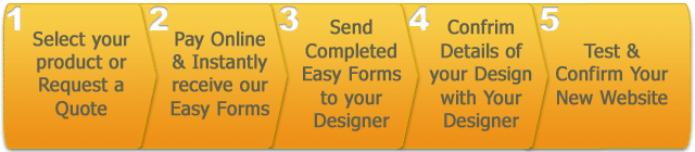 Budget Web Design Packages - Steps to get your website completed